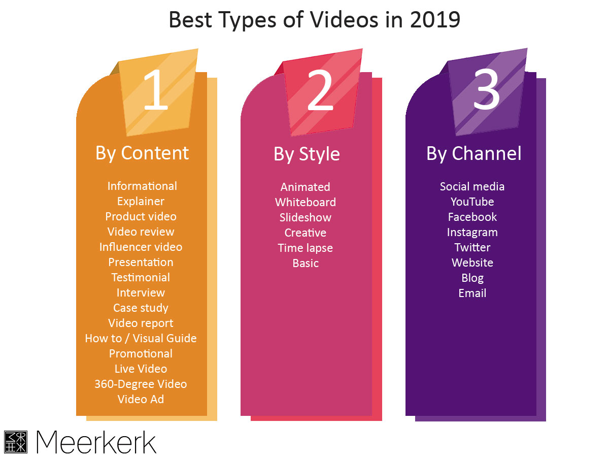 how to do video marketing in 2019