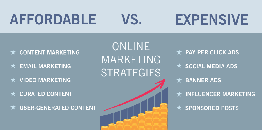 affordable content marketing strategy