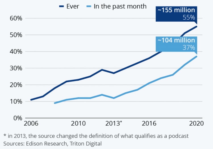 statistic podcasts